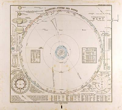 Planet System Drawing - Solar System Planets  Gotha Justus Perthes 1872 Atlas by English School