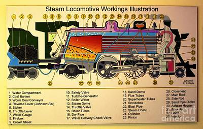 Photograph - Steam Locomotive Workings by Steven Parker