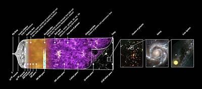 Star Evolution Photograph - Universe Time Line by Planck Collaboration/esa