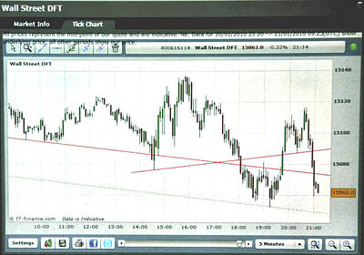 Equity Painting - Wall Street 5 Minute Tick Chart 8/16/13 by Jack Hood