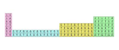 Periodic Table Of Elements Wall Art - Photograph - Wide Periodic Table by Science Photo Library