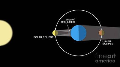 A Diagram Illustrating How Eclipses Art Print