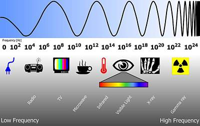Electromagnetic Spectrum Art Print by Friedrich Saurer
