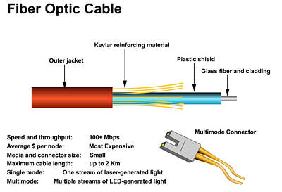 Art Print featuring the digital art Fiber Optic Cable by Wayne Pascall