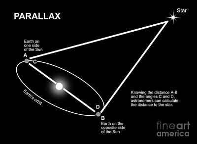 Parallax Diagram Art Print