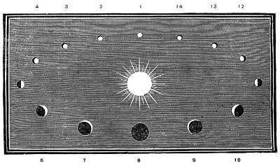 Phases Of Venus, 19th-century Diagram Art Print by