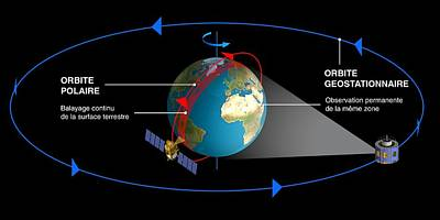 Satellite Orbit Diagrams Art Print