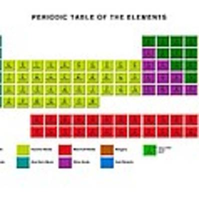 Standard Periodic Table, Element Types Art Print by Victor Habbick Visions