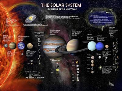 Digital Art - The Solar System by Patrick Belote