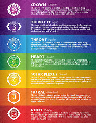 Digital Art - Colorful Seven Chakra Poster by Serena King