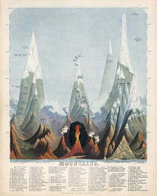Mountain Drawings - Comparative Map of the Mountains of the World - Historical Chart by Studio Grafiikka