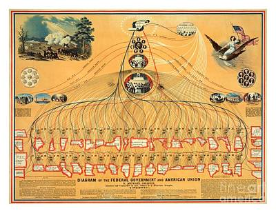 Painting - Diagram Of The United States Federal Government 1862 by Peter Gumaer Ogden