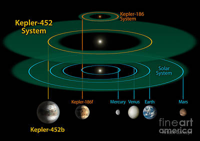 Heavenly Body Photograph - Exoplanets, Planetary System Comparisons by Science Source