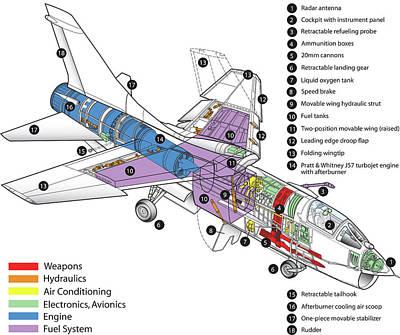 F-8 Crusader Diagram Original