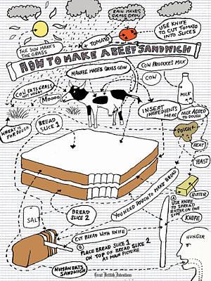 Sandwich Digital Art - How To Make A Beef Sandwich  by Andy  Mercer