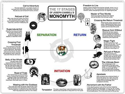 Drawings Royalty Free Images - Joseph Campbell Monomyth Royalty-Free Image by Patrick Anthony Pierson