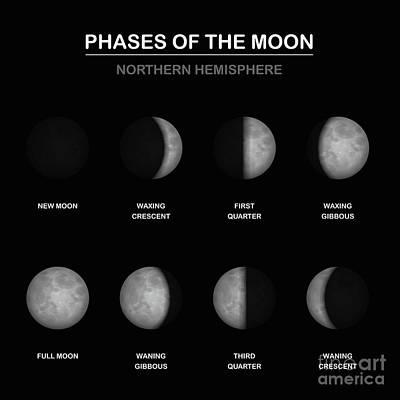 Phases Moon Northern Hemisphere Art Print