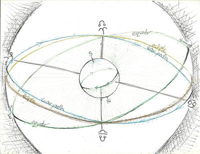 Solar Eclipse Drawing - Regression Of Nodes by Jeremy Robinson