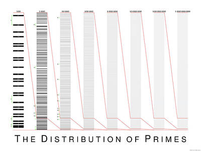 The Distribution Of Primes Art Print by Martin Weissman