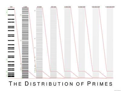 Digital Art - The Distribution Of Primes by Martin Weissman
