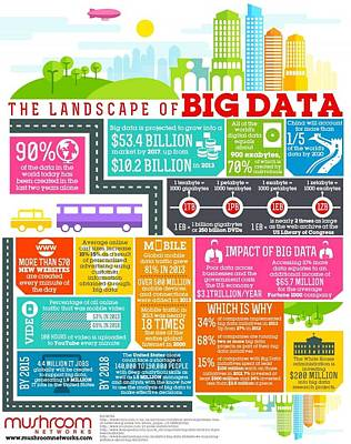 Data Painting - The Landscape Big Data by MotionAge Designs