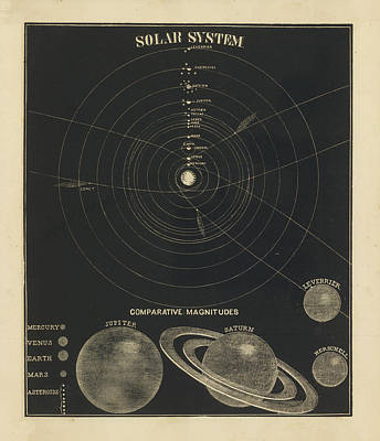 Drawing - The Solar System Celestial Chart - Antique Map - Historical Map - Atlas Map by Studio Grafiikka