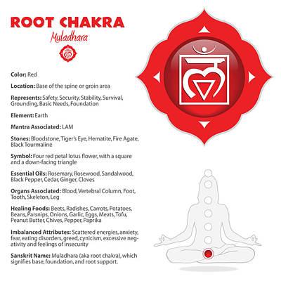 Digital Art - Root Chakra - Muladhara by Serena King