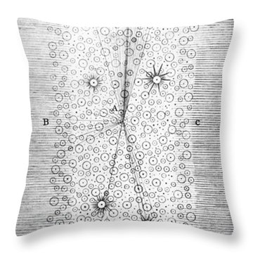 Herschels Milky Way, 1784 Throw Pillow by Science Source