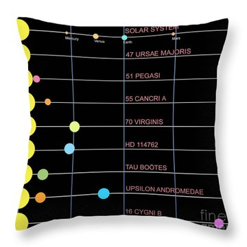 A Comparison Of Several Different Solar Throw Pillow by Ron Miller