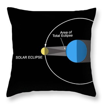 A Diagram Illustrating How Eclipses Throw Pillow by Ron Miller