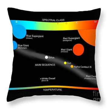 A Simplified Herzprung-russell Diagram Throw Pillow by Ron Miller