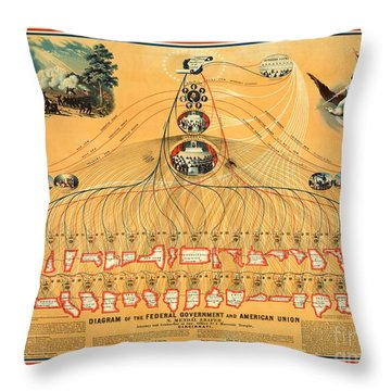 Throw Pillow featuring the painting Diagram Of The United States Federal Government 1862 by Peter Gumaer Ogden