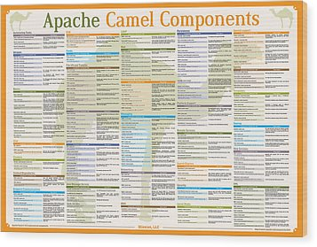 Apache Camel 2.12.2 Components Poster Wood Print by Robert Liguori