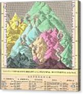 1826 Finley Comparative Map Of The Principle Mountains Of The World Acrylic Print