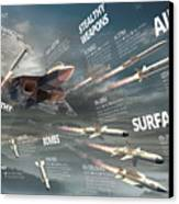 Pak Fa Armament Infographic Canvas Print