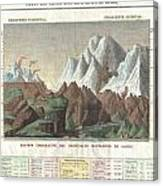 1825 Carez Comparative Map Or Chart Of The Worlds Great Mountains Canvas Print