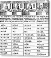 Baker's Price List, 1600 Canvas Print