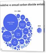 Cumulative And Annual Co2 Emissions Canvas Print