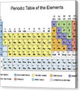 Periodic table classification of elements poster by florian rodarte periodic table classification of elements canvas print urtaz Image collections