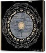Signs Of The Zodiac Circa 1855 Canvas Print