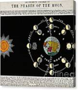 Phases Of The Moon, C. 1846 Canvas Print