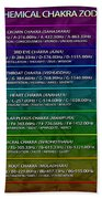 432hz Alchemical Chakra Zodiac Chart Beach Sheet by Derek Gedney