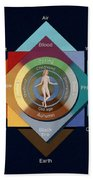 Four Elements, Ages, Humors, Seasons Beach Towel