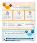 Know About Functional Medicine And Preventive Healthcare Infographic Fleece Blanket