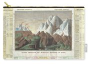 1825 Carez Comparative Map Or Chart Of The Worlds Great Mountains Carry-all Pouch