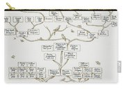 Guggenheim Family Tree Carry-all Pouch by Science Source