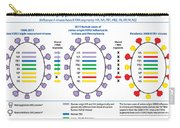 Creation Of H3n2 Influenza Virus Carry-all Pouch