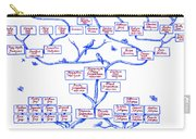 Guggenheim Family Tree Carry-all Pouch
