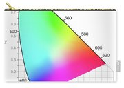 Cie Chromaticity Diagram - Colors Seen By Daylight Carry-all Pouch