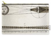 Diagram Of Eclipses, 18th Century Carry-all Pouch